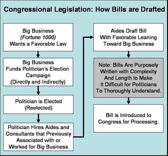 how a bill becomes law...