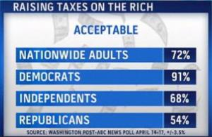 Poll-favoring-raising-taxes-on-rich
