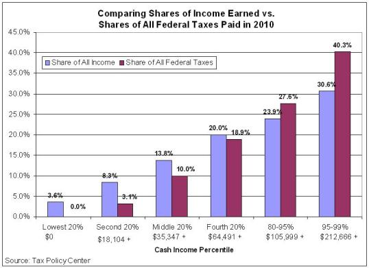 Income_and_Tax_Shares_TPC_2010
